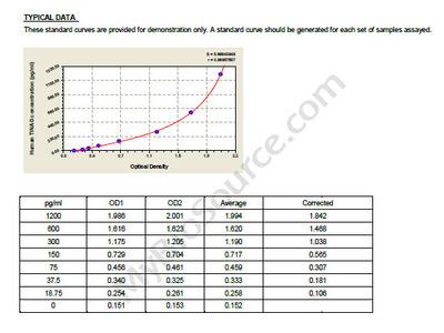 Human Tubulointerstitial nephritis antigen, TINAG ELISA Kit