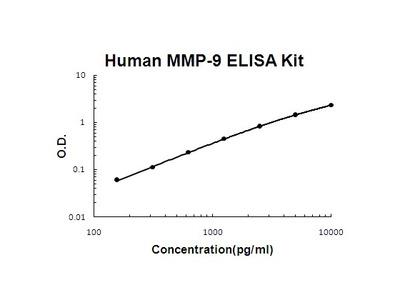 Human MMP-9 PicoKine ELISA Kit