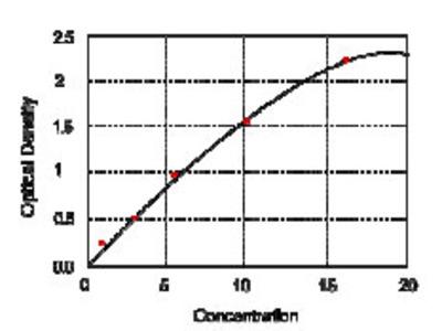 Human Deiodinase Iodothyronine Type I (DIO1) ELISA Kit