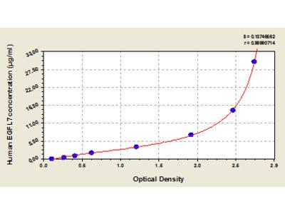 Human Epidermal growth factor Like Domain Protein, Multiple 7, EGFL7 ELISA Kit