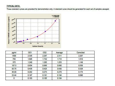 Human Protein FAM84B, FAM84B ELISA Kit