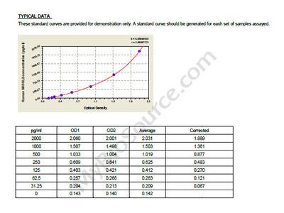Human Endophilin-A1, SH3GL2 ELISA Kit