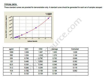Human Inhibitor of growth protein 1, ING1 ELISA Kit
