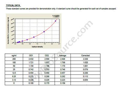 Human Mucin-like protein 1, MUCL1 ELISA Kit