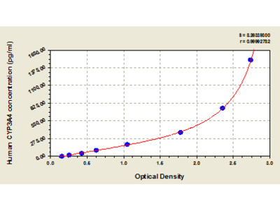Human Cytochrome P450 3A4, CYP3A4 ELISA Kit