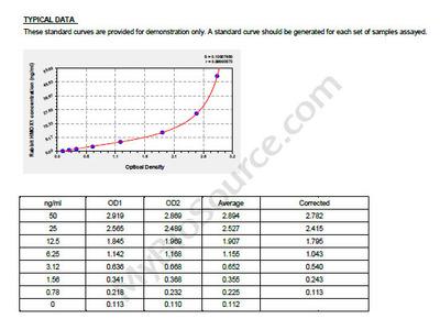 Rabbit heme oxygenase (decycling) 1, HMOX1 ELISA Kit
