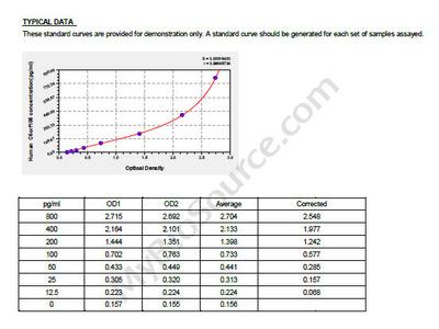Human Uncharacterized protein C6orf105, C6orf105 ELISA Kit