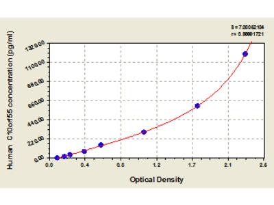 Human Uncharacterized protein C10orf55, C10orf55 ELISA Kit