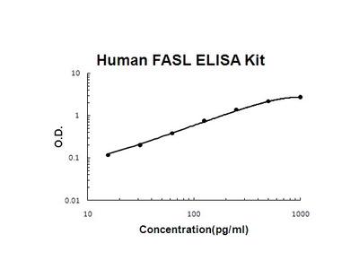 Human FASL PicoKine ELISA Kit