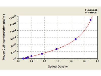 Mouse Protein delta homolog 1, DLK1 ELISA Kit