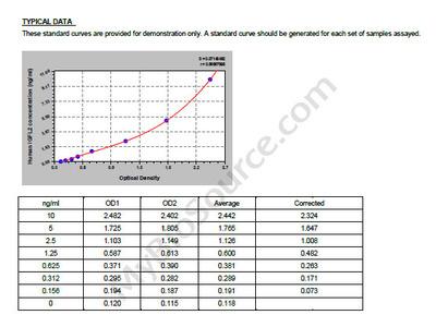 Human Insulin growth factor-like family member 2, IGFL2 ELISA Kit