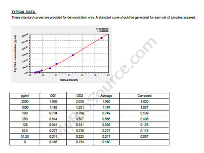 Pig Presenilin 2, PS-2 ELISA Kit
