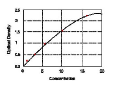 Human coagulation factor Xa, FXa ELISA Kit