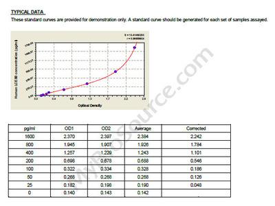 Human Late cornified envelope protein 3B, LCE3B ELISA Kit