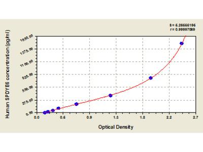Human Putative speedy protein E6, SPDYE6 ELISA Kit