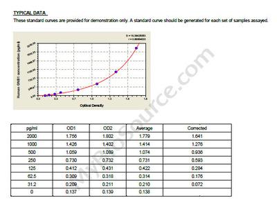Human Guanine nucleotide-binding protein G, GNB1 ELISA Kit