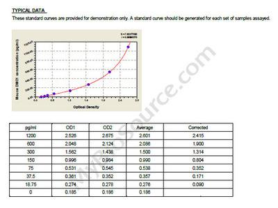 Mouse Meiotic recombination protein DMC1/LIM15 homolog, DMC1 ELISA Kit