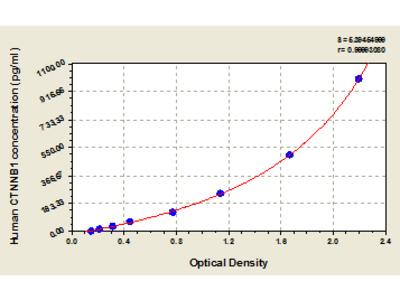 Human Catenin beta-1 (CTNNB1/CTNNB/OK/SW-cl.35/PRO2286) ELISA Kit