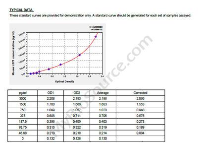 Mouse Lymphoid enhancer-binding factor 1, LEF1 ELISA Kit