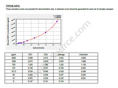 Mouse Kinetochore-associated protein 1, KNTC1 ELISA Kit