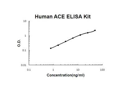 Human ACE PicoKine ELISA Kit