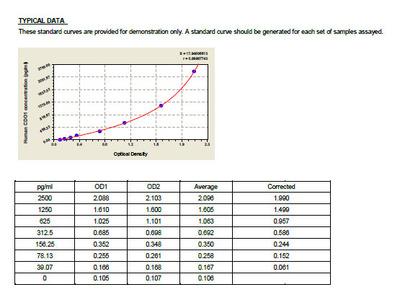 Human Cysteine dioxygenase type 1, CDO1 ELISA Kit