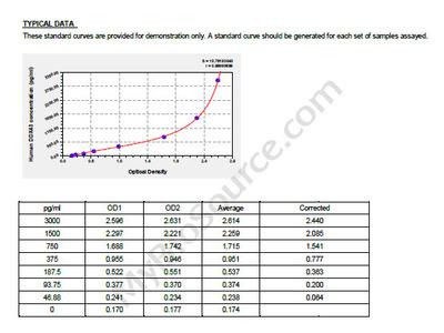 Human Probable ATP-dependent RNA helicase DDX43, DDX43 ELISA Kit