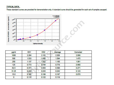 Human StAR-related lipid transfer protein 8, STARD8 ELISA Kit