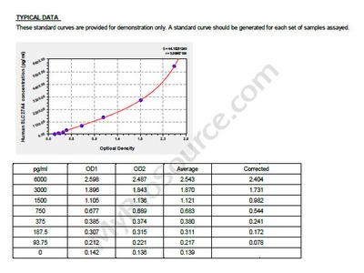 Human Long-chain fatty acid transport protein 4, SLC27A4 ELISA Kit