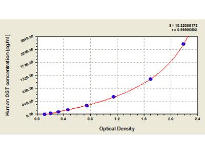 Human UDP-N-acetylglucosamine--peptide N-acetylglucosaminyltransferase 110 kDa subunit, OGT ELISA Kit