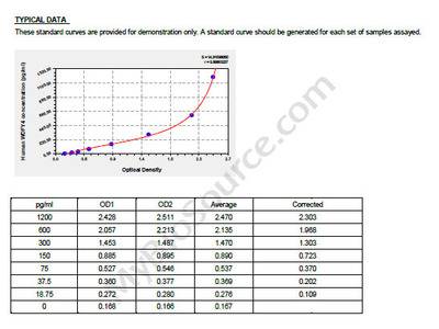 Human WD repeat- and FYVE domain-containing protein 4, WDFY4 ELISA Kit