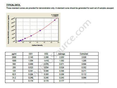Human MACRO domain-containing protein 2, MACROD2 ELISA Kit
