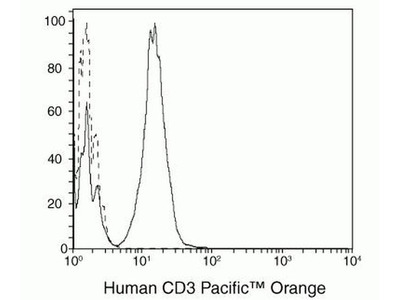 CD3e Monoclonal Antibody (UCHT1), Pacific Orange