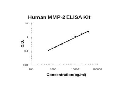 Human MMP-2 PicoKine ELISA Kit