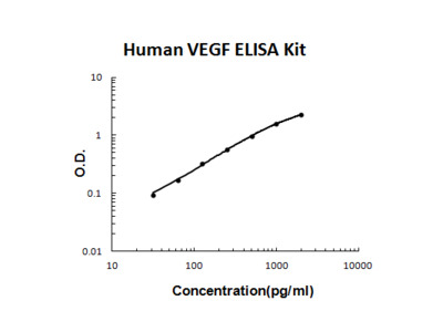 Human VEGF PicoKine ELISA Kit