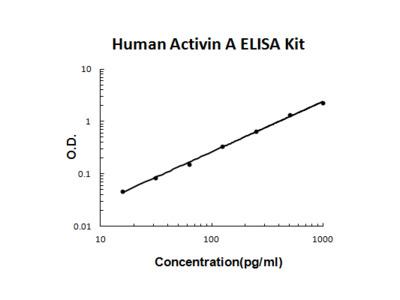 Human Activin A PicoKine ELISA Kit