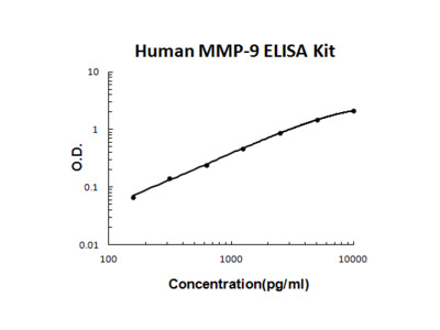 Successful MMP-9 measurements