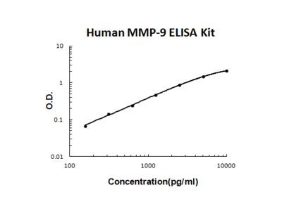 Successful MMP-9 measurements