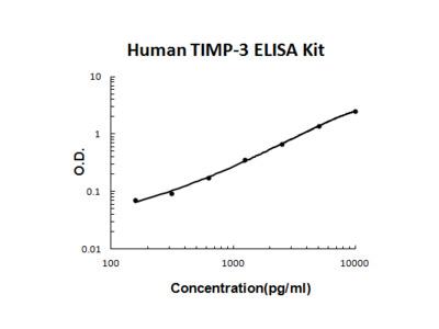 Human TIMP-3 PicoKine ELISA Kit