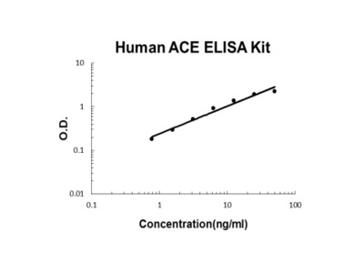 Human ACE/Cd143 PicoKine ELISA Kit