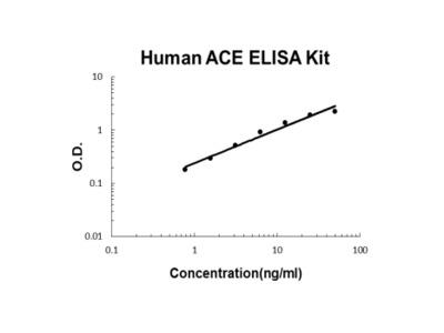 Human ACE/Cd143 ELISA Kit PicoKine