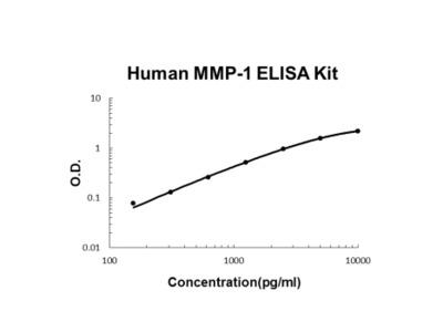 Human MMP-1 PicoKine ELISA Kit