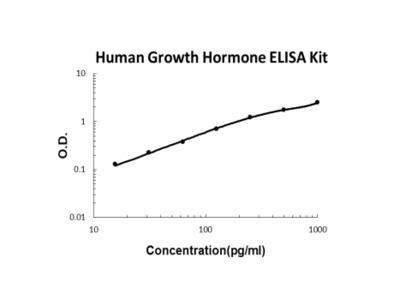 Human Growth Hormone PicoKine ELISA Kit