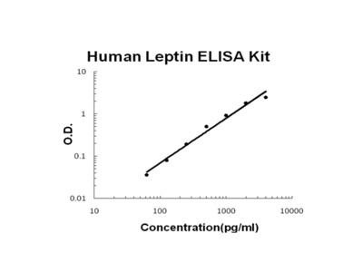 Human Leptin PicoKine ELISA Kit
