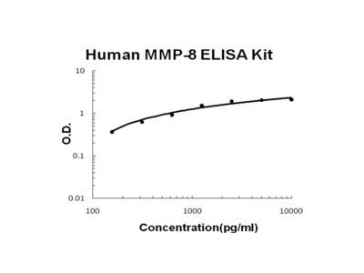Human MMP-8 PicoKine ELISA Kit