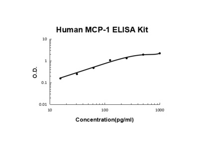 Human MCP-1 / CCL2 ELISA Kit PicoKine