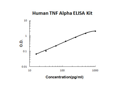 Human TNF Alpha PicoKine ELISA Kit