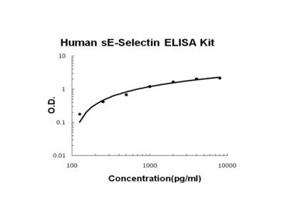 Human sE-Selectin PicoKine ELISA Kit