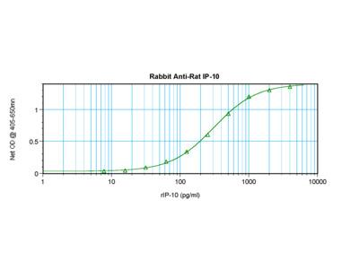 IP-10 Antibody