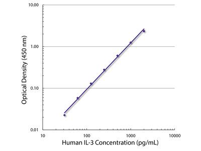 Rat Anti-Human IL-3-BIOT